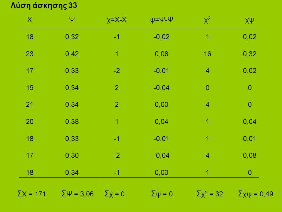Λύση άσκησης 33 Χ 18 23 17 19 21 20 18 17 18 Ψ 0,32 0,42 0,33 0,34 0,38 0,33 0,30 0,34 χ=Χ-Χ 1 -2 2 1 -2 ψ=Ψ-Ψ -0,02 0,08 -0,01 -0,04 0,00 0,04 -0,01 -0,04 0,00 χ 2 1 16 4 0 4 1 4 1 χψ 0,02 0,32 0,02 0 0,04 0,01 0,08 0 Σ Ψ = 3,06 Σ χ = 0 Σ ψ = 0 Σ χ 2 = 32 Σ χψ = 0,49 Σ Χ = 171