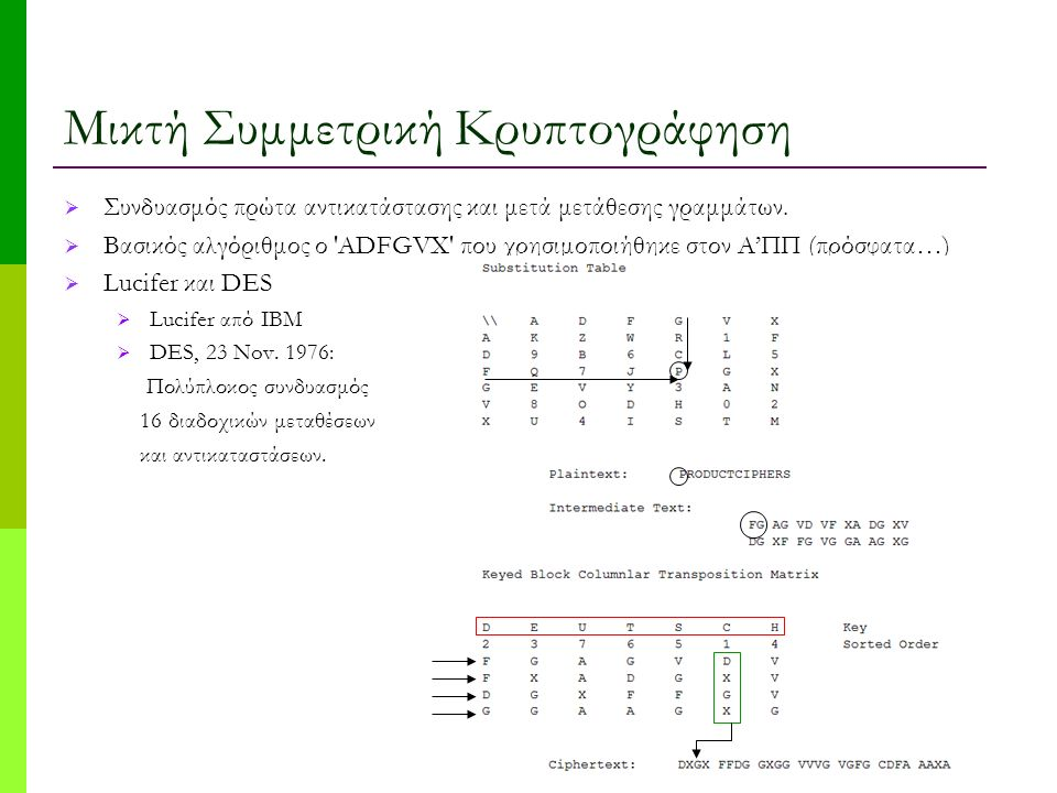 Μικτή Συμμετρική Κρυπτογράφηση  Συνδυασμός πρώτα αντικατάστασης και μετά μετάθεσης γραμμάτων.  Βασικός αλγόριθμος ο 'ADFGVX' που χρησιμοποιήθηκε στο
