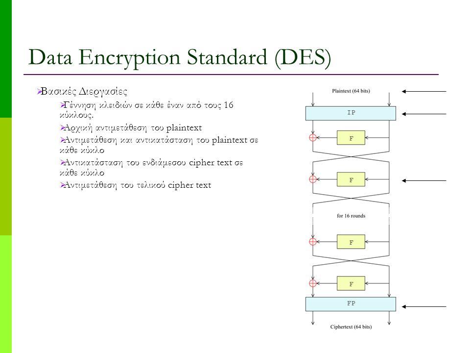 Data Encryption Standard (DES)  Βασικές Διεργασίες  Γέννηση κλειδιών σε κάθε έναν από τους 16 κύκλους.  Αρχική αντιμετάθεση του plaintext  Αντιμετ
