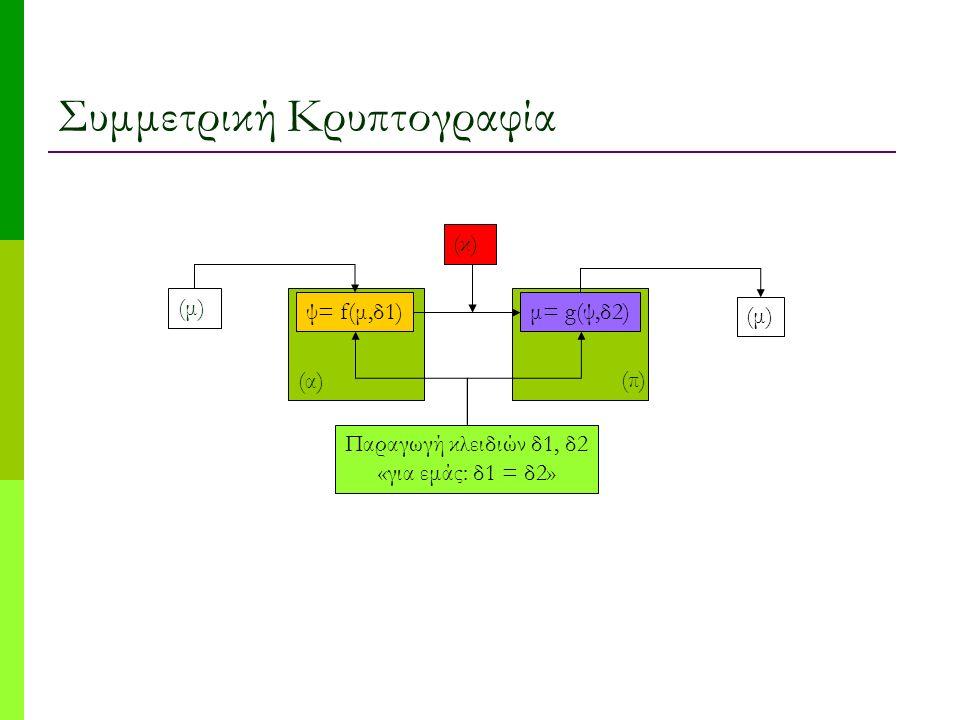 Συμμετρική Κρυπτογραφία (μ) ψ= f(μ,δ1)μ= g(ψ,δ2) Παραγωγή κλειδιών δ1, δ2 «για εμάς: δ1 = δ2» (μ) (κ) (α) (π)