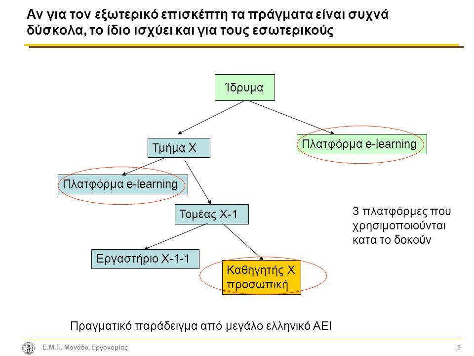E.M.Π. Μονάδα Εργονομίας 10 Ένα καλό παράδειγμα: Συνέπεια & Ευελιξία