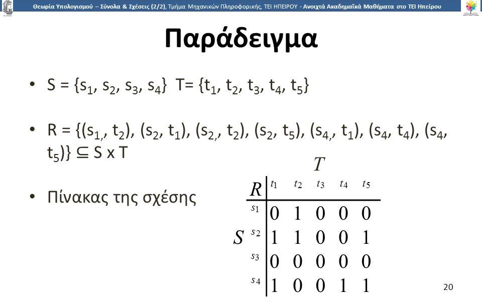 2020 Θεωρία Υπολογισμού – Σύνολα & Σχέσεις (2/2), Τμήμα Μηχανικών Πληροφορικής, ΤΕΙ ΗΠΕΙΡΟΥ - Ανοιχτά Ακαδημαϊκά Μαθήματα στο ΤΕΙ Ηπείρου Παράδειγμα S = {s 1, s 2, s 3, s 4 } T= {t 1, t 2, t 3, t 4, t 5 } R = {(s 1,, t 2 ), (s 2, t 1 ), (s 2,, t 2 ), (s 2, t 5 ), (s 4,, t 1 ), (s 4, t 4 ), (s 4, t 5 )} ⊆ S x T Πίνακας της σχέσης 20 R t1t1 t2t2 t3t3 t4t4 t5t5 s1s1 01000 S s2s2 11001 s3s3 00000 s4s4 10011 T