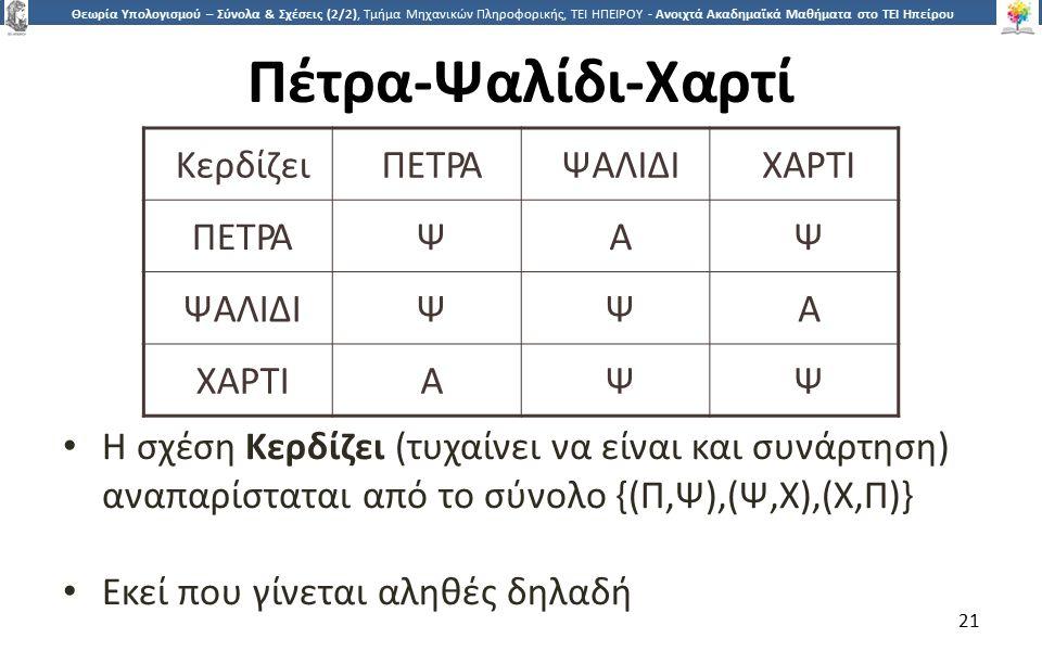 2121 Θεωρία Υπολογισμού – Σύνολα & Σχέσεις (2/2), Τμήμα Μηχανικών Πληροφορικής, ΤΕΙ ΗΠΕΙΡΟΥ - Ανοιχτά Ακαδημαϊκά Μαθήματα στο ΤΕΙ Ηπείρου Πέτρα-Ψαλίδι-Χαρτί Η σχέση Κερδίζει (τυχαίνει να είναι και συνάρτηση) αναπαρίσταται από το σύνολο {(Π,Ψ),(Ψ,Χ),(Χ,Π)} Εκεί που γίνεται αληθές δηλαδή 21 ΚερδίζειΠΕΤΡΑΨΑΛΙΔΙΧΑΡΤΙ ΠΕΤΡΑΨΑΨ ΨΑΛΙΔΙΨΨΑ ΧΑΡΤΙΑΨΨ
