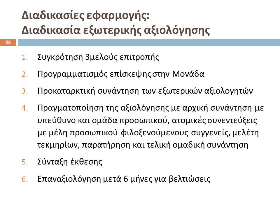 Διαδικασίες εφαρμογής : Διαδικασία εξωτερικής αξιολόγησης 1. Συγκρότηση 3 μελούς επιτροπής 2. Προγραμματισμός επίσκεψης στην Μονάδα 3. Προκαταρκτική σ