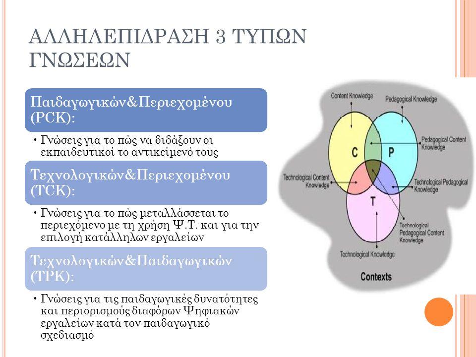 ΑΛΛΗΛΕΠΙΔΡΑΣΗ 3 ΤΥΠΩΝ ΓΝΩΣΕΩΝ Παιδαγωγικών&Περιεχομένου (PCK): Γνώσεις για το πώς να διδάξουν οι εκπαιδευτικοί το αντικείμενό τους Τεχνολογικών&Περιεχομένου (TCK): Γνώσεις για το πώς μεταλλάσσεται το περιεχόμενο με τη χρήση Ψ.Τ.