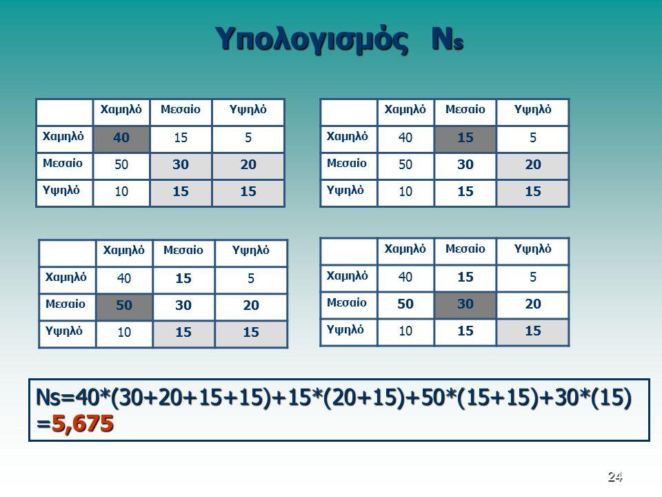 Υπολογισμός Ν s ΧαμηλόΜεσαίοΥψηλό Χαμηλό 40155 Μεσαίο 503020 Υψηλό 1015 ΧαμηλόΜεσαίοΥψηλό Χαμηλό 40155 Μεσαίο 503020 Υψηλό 1015 ΧαμηλόΜεσαίοΥψηλό Χαμηλό 40155 Μεσαίο 503020 Υψηλό 1015 ΧαμηλόΜεσαίοΥψηλό Χαμηλό 40155 Μεσαίο 503020 Υψηλό 1015 Νs=40*(30+20+15+15)+15*(20+15)+50*(15+15)+30*(15) =5,675 24