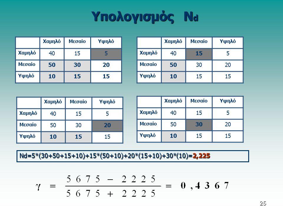 Υπολογισμός Ν d ΧαμηλόΜεσαίοΥψηλό Χαμηλό 40155 Μεσαίο 503020 Υψηλό 1015 ΧαμηλόΜεσαίοΥψηλό Χαμηλό 40155 Μεσαίο 503020 Υψηλό 1015 ΧαμηλόΜεσαίοΥψηλό Χαμηλό 40155 Μεσαίο 503020 Υψηλό 1015 ΧαμηλόΜεσαίοΥψηλό Χαμηλό 40155 Μεσαίο 503020 Υψηλό 1015 Νd=5*(30+50+15+10)+15*(50+10)+20*(15+10)+30*(10)=2,225 25
