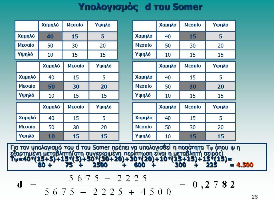 Υπολογισμός d του Somer ΧαμηλόΜεσαίοΥψηλό Χαμηλό 40155 Μεσαίο 503020 Υψηλό 1015 ΧαμηλόΜεσαίοΥψηλό Χαμηλό 40155 Μεσαίο 503020 Υψηλό 1015 ΧαμηλόΜεσαίοΥψηλό Χαμηλό 40155 Μεσαίο 503020 Υψηλό 1015 ΧαμηλόΜεσαίοΥψηλό Χαμηλό 40155 Μεσαίο 503020 Υψηλό 1015 Για τον υπολογισμό του d του Somer πρέπει να υπολογισθεί η ποσότητα T ψ όπου ψ η εξαρτημένη μεταβλητή(στη συγκεκριμένη περίπτωση είναι η μεταβλητή σειράς) Τ ψ =40*(15+5)+15*(5)+50*(30+20)+30*(20)+10*(15+15)+15*(15)= 80 + 75 +2500 + 600 +300 + 225= 4.500 ΧαμηλόΜεσαίοΥψηλό Χαμηλό 40155 Μεσαίο 503020 Υψηλό 1015 ΧαμηλόΜεσαίοΥψηλό Χαμηλό 40155 Μεσαίο 503020 Υψηλό 1015 26