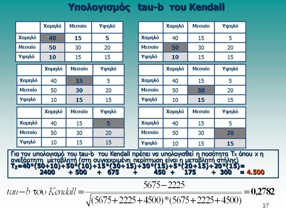 Υπολογισμός tau-b του Kendall ΧαμηλόΜεσαίοΥψηλό Χαμηλό 40155 Μεσαίο 503020 Υψηλό 1015 ΧαμηλόΜεσαίοΥψηλό Χαμηλό 40155 Μεσαίο 503020 Υψηλό 1015 ΧαμηλόΜεσαίοΥψηλό Χαμηλό 40155 Μεσαίο 503020 Υψηλό 1015 ΧαμηλόΜεσαίοΥψηλό Χαμηλό 40155 Μεσαίο 503020 Υψηλό 1015 Για τον υπολογισμό του tau-b του Kendall πρέπει να υπολογισθεί η ποσότητα T x όπου x η ανεξάρτητη μεταβλητή (στη συγκεκριμένη περίπτωση είναι η μεταβλητή στήλης) Τ χ =40*(50+10)+50*(10)+15*(30+15)+30*(15)+5*(20+15)+20*(15)= 2400+ 500+ 675 +450 + 175+ 300= 4.500 ΧαμηλόΜεσαίοΥψηλό Χαμηλό 40155 Μεσαίο 503020 Υψηλό 1015 ΧαμηλόΜεσαίοΥψηλό Χαμηλό 40155 Μεσαίο 503020 Υψηλό 1015 27