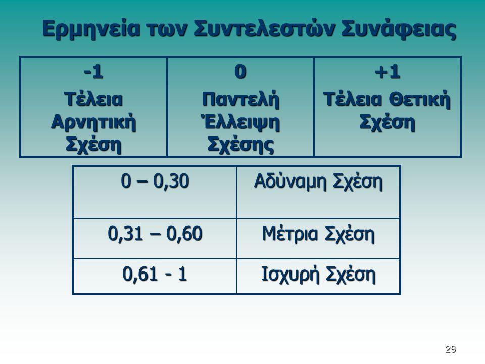 Τέλεια Αρνητική Σχέση 0 Παντελή Έλλειψη Σχέσης +1 Τέλεια Θετική Σχέση 0 – 0,30 Αδύναμη Σχέση 0,31 – 0,60 Μέτρια Σχέση 0,61 - 1 Ισχυρή Σχέση Ερμηνεία των Συντελεστών Συνάφειας 29