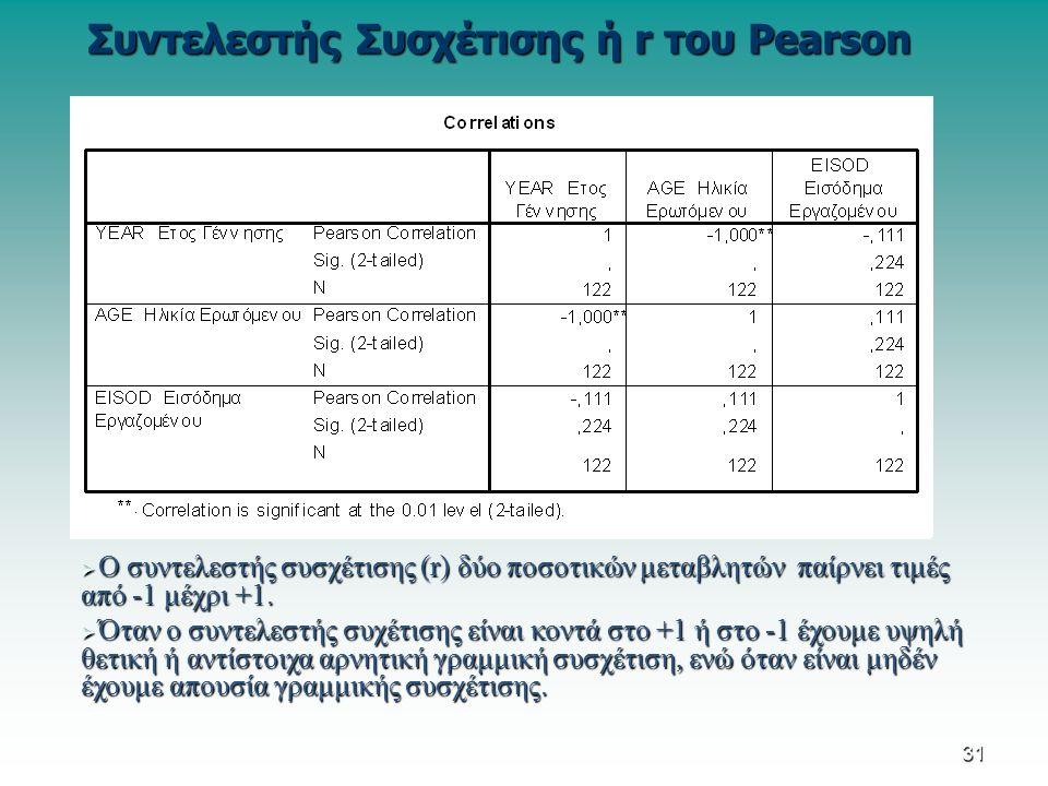 Συντελεστής Συσχέτισης ή r του Pearson  Ο συντελεστής συσχέτισης (r) δύο ποσοτικών μεταβλητών παίρνει τιμές από -1 μέχρι +1.