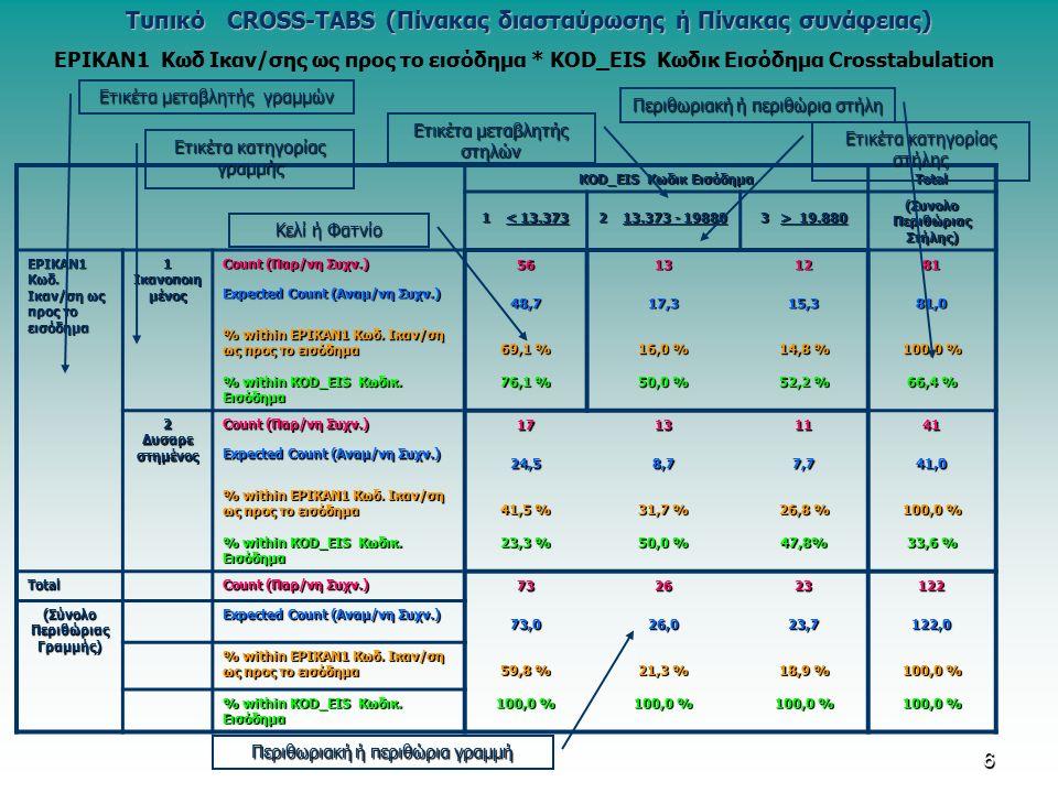 6 Τυπικό CROSS-TABS (Πίνακας διασταύρωσης ή Πίνακας συνάφειας) KOD_EIS Κωδικ Εισόδημα Total 1 < 13.373 2 13.373 - 19880 3 > 19.880 (Συνολο Περιθώριας Στήλης) EPIKAN1 Κωδ.