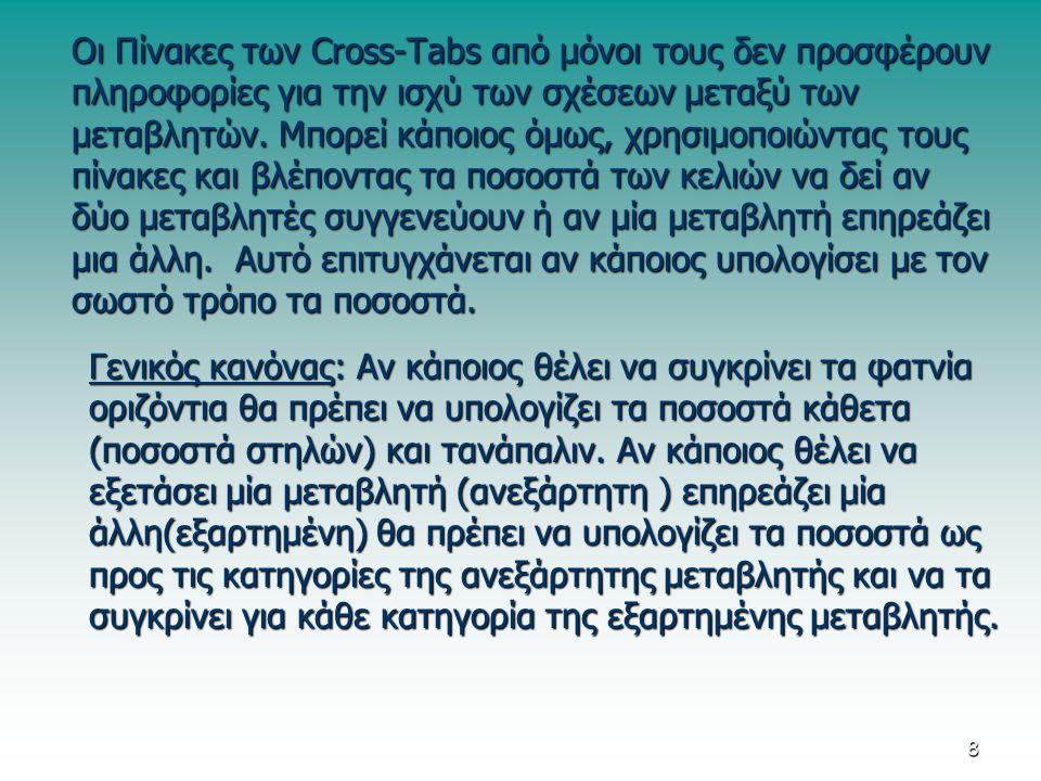 Οι Πίνακες των Cross-Tabs από μόνοι τους δεν προσφέρουν πληροφορίες για την ισχύ των σχέσεων μεταξύ των μεταβλητών.