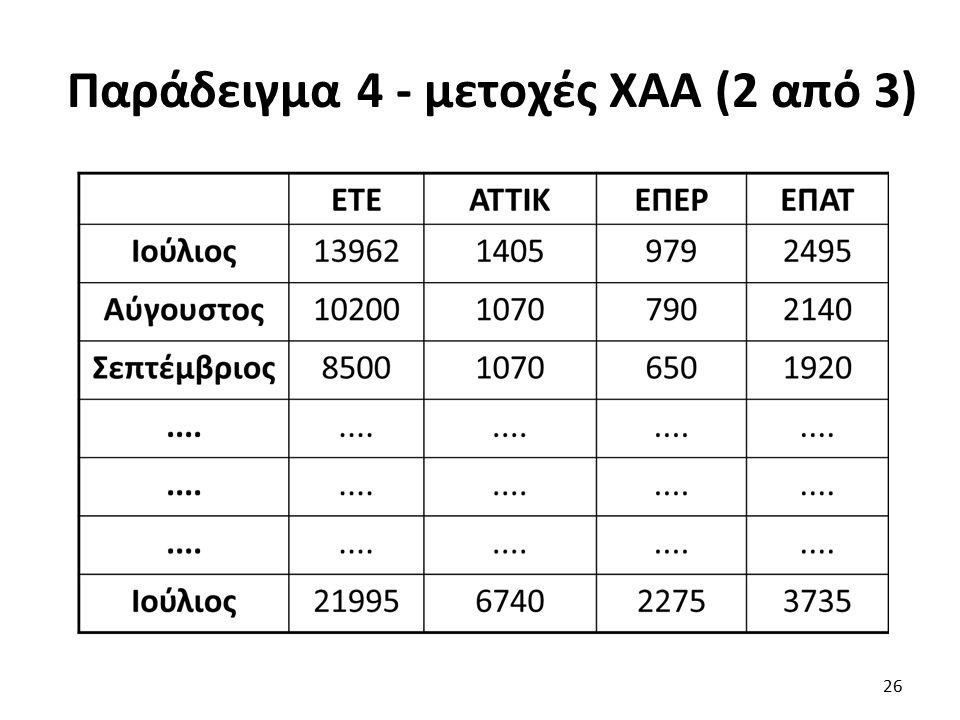 Παράδειγμα 4 - μετοχές ΧΑΑ (2 από 3) 26