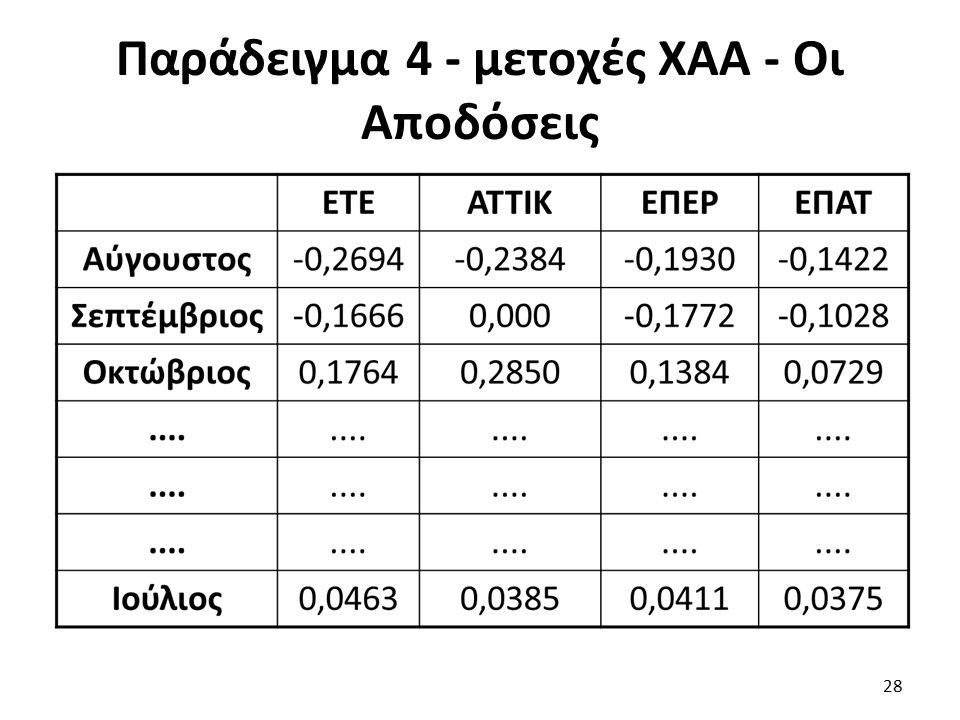 Παράδειγμα 4 - μετοχές ΧΑΑ - Οι Αποδόσεις 28