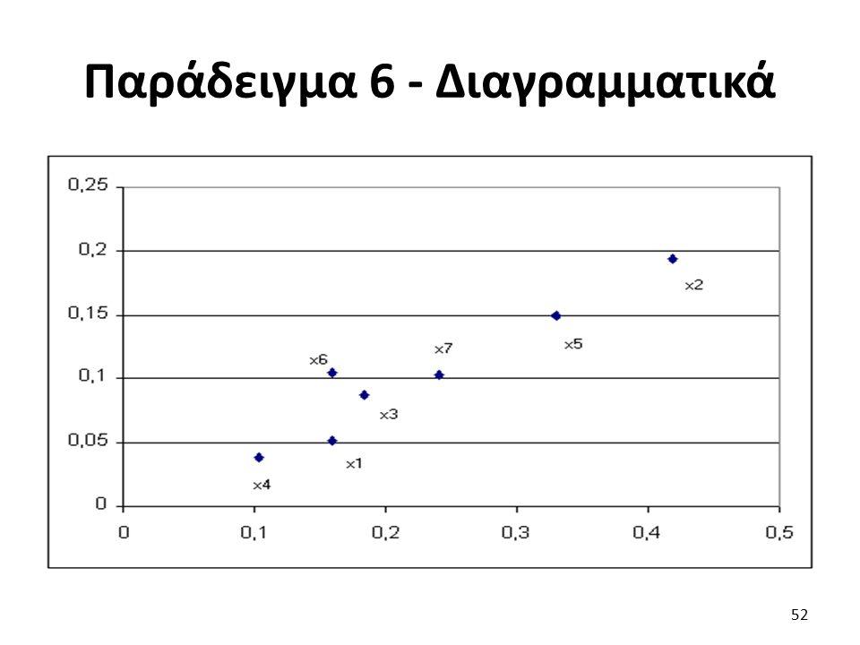 Παράδειγμα 6 - Διαγραμματικά 52