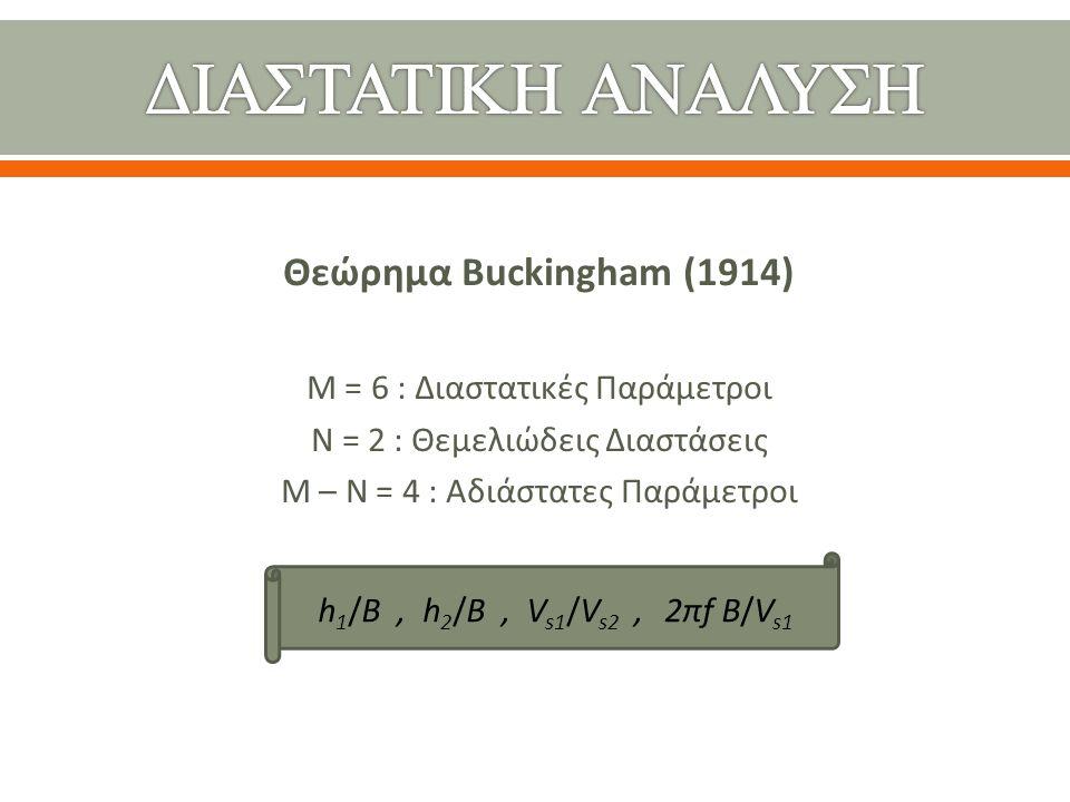 (Σε παρένθεση οι τιμές με ρευστοποίηση) Επιφανειακή στρώσηΡευστοποιήσιμη στρώσηΣτρώση βάσης h 1 /BV s1 β1β1 1 h 2 /BV s2 β2β2 2 h 3 /BV s3 β3β3 3 0.5 100 250 0.030.33 0.5 150 25 (25) 0.03 0.20 (0.20) 0.49 Η/B – (h 1 +h 2 ) B 3000.030.33 1 1 2 2  ταχύτητα διάδοσης διατμητικού κύματος V si σε m/s, πυκνότητα ρ = 2 Mg/m 3 για όλες τις στρώσεις