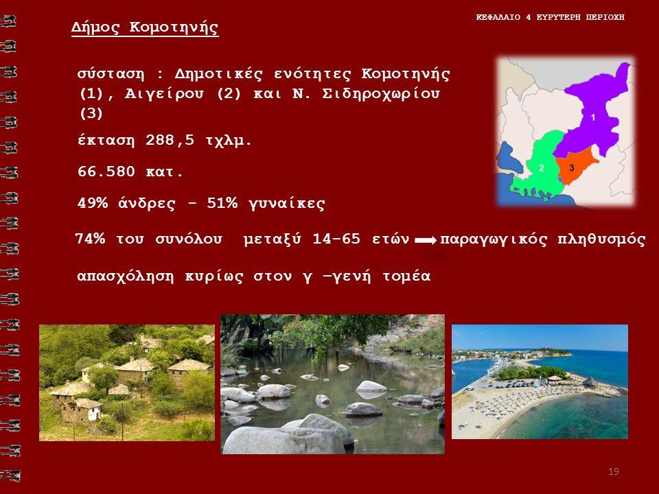 19 ΚΕΦΑΛΑΙΟ 4 ΕΥΡΥΤΕΡΗ ΠΕΡΙΟΧΗ σύσταση : Δημοτικές ενότητες Κομοτηνής (1), Αιγείρου (2) και Ν. Σιδηροχωρίου (3) Δήμος Κομοτηνής 66.580 κατ. έκταση 288