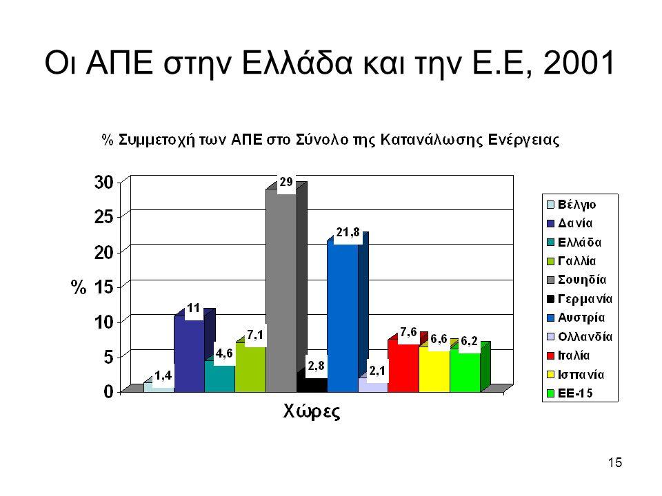 15 Οι ΑΠΕ στην Ελλάδα και την Ε.Ε, 2001