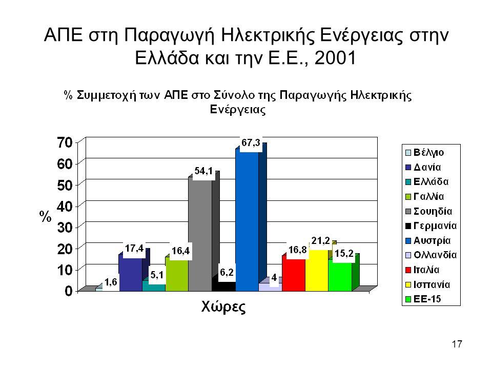 17 ΑΠΕ στη Παραγωγή Ηλεκτρικής Ενέργειας στην Ελλάδα και την Ε.Ε., 2001