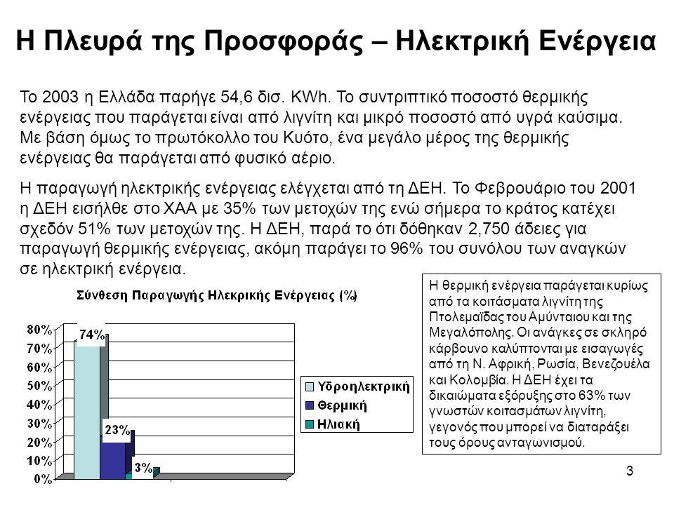 3 Η Πλευρά της Προσφοράς – Ηλεκτρική Ενέργεια Το 2003 η Ελλάδα παρήγε 54,6 δισ.