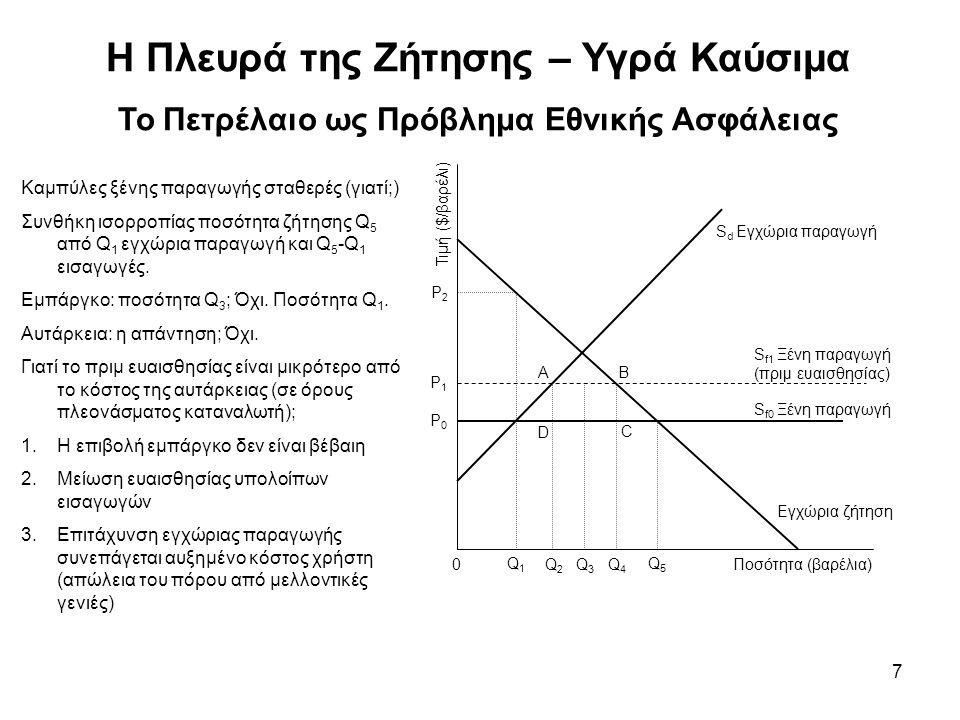 7 Η Πλευρά της Ζήτησης – Υγρά Καύσιμα Το Πετρέλαιο ως Πρόβλημα Εθνικής Ασφάλειας Τιμή ($/βαρέλι) Εγχώρια ζήτηση S f0 Ξένη παραγωγή S f1 Ξένη παραγωγή (πριμ ευαισθησίας) S d Εγχώρια παραγωγή Α 0 Q1Q1 Q2Q2 Q3Q3 Q4Q4 Q5Q5 Ποσότητα (βαρέλια) P2P2 P1P1 P0P0 B D C Καμπύλες ξένης παραγωγής σταθερές (γιατί;) Συνθήκη ισορροπίας ποσότητα ζήτησης Q 5 από Q 1 εγχώρια παραγωγή και Q 5 -Q 1 εισαγωγές.