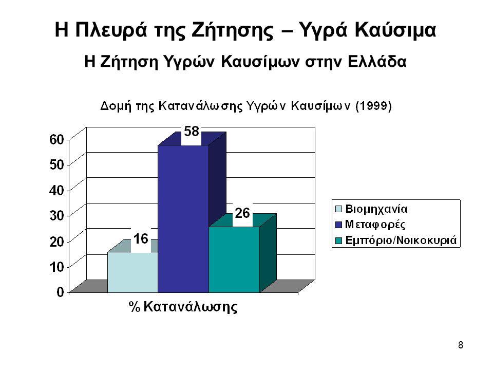 8 Η Πλευρά της Ζήτησης – Υγρά Καύσιμα Η Ζήτηση Υγρών Καυσίμων στην Ελλάδα