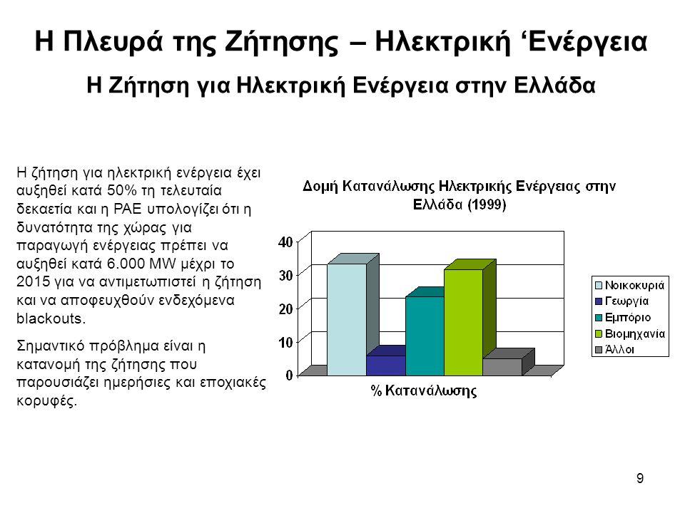 9 Η Πλευρά της Ζήτησης – Ηλεκτρική 'Ενέργεια Η Ζήτηση για Ηλεκτρική Ενέργεια στην Ελλάδα Η ζήτηση για ηλεκτρική ενέργεια έχει αυξηθεί κατά 50% τη τελευταία δεκαετία και η ΡΑΕ υπολογίζει ότι η δυνατότητα της χώρας για παραγωγή ενέργειας πρέπει να αυξηθεί κατά 6.000 MW μέχρι το 2015 για να αντιμετωπιστεί η ζήτηση και να αποφευχθούν ενδεχόμενα blackouts.