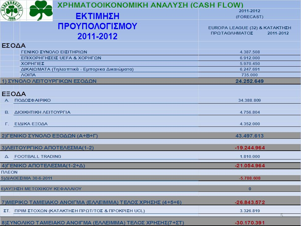 6 ΠΑΕ ΠΑΝΑΘΗΝΑΙΚΟΣ Β) ΣΥΓΚΕΝΤΡΩΤΙΚΑ ΟΙΚΟΝΟΜΙΚΑ ΣΤΟΙΧΕΙΑ 2007-2012 29 Μαρτίου 2011