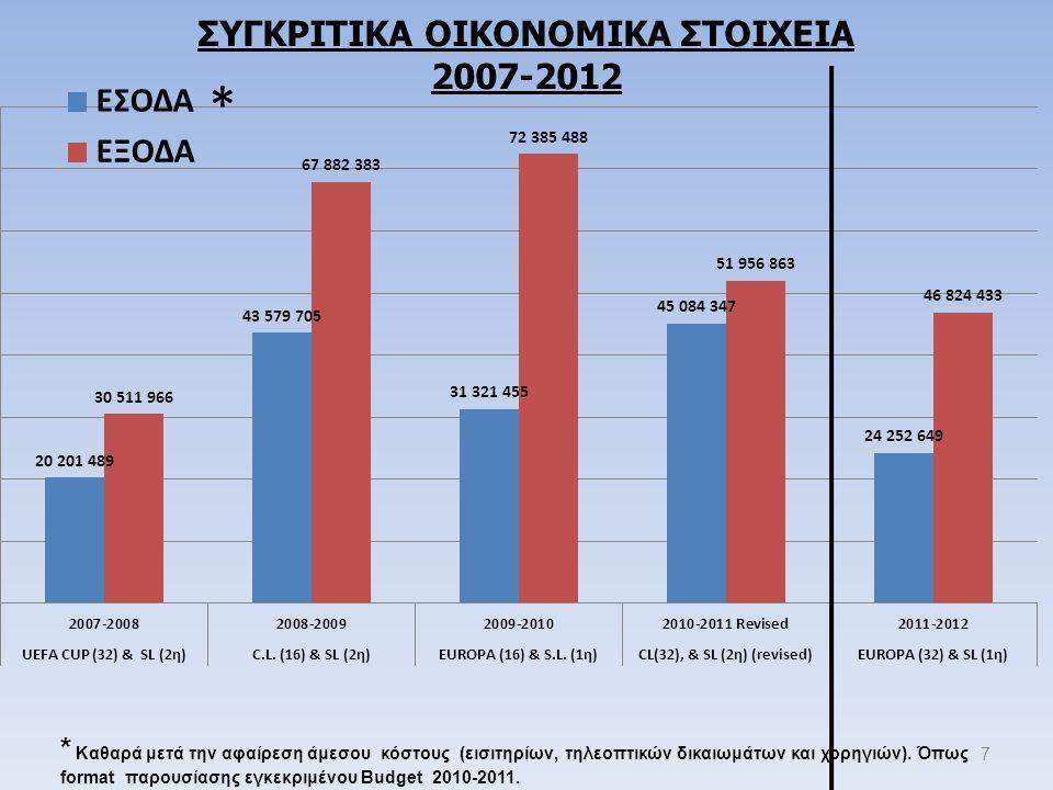 7 * Καθαρά μετά την αφαίρεση άμεσου κόστους (εισιτηρίων, τηλεοπτικών δικαιωμάτων και χορηγιών). Όπως format παρουσίασης εγκεκριμένου Budget 2010-2011.