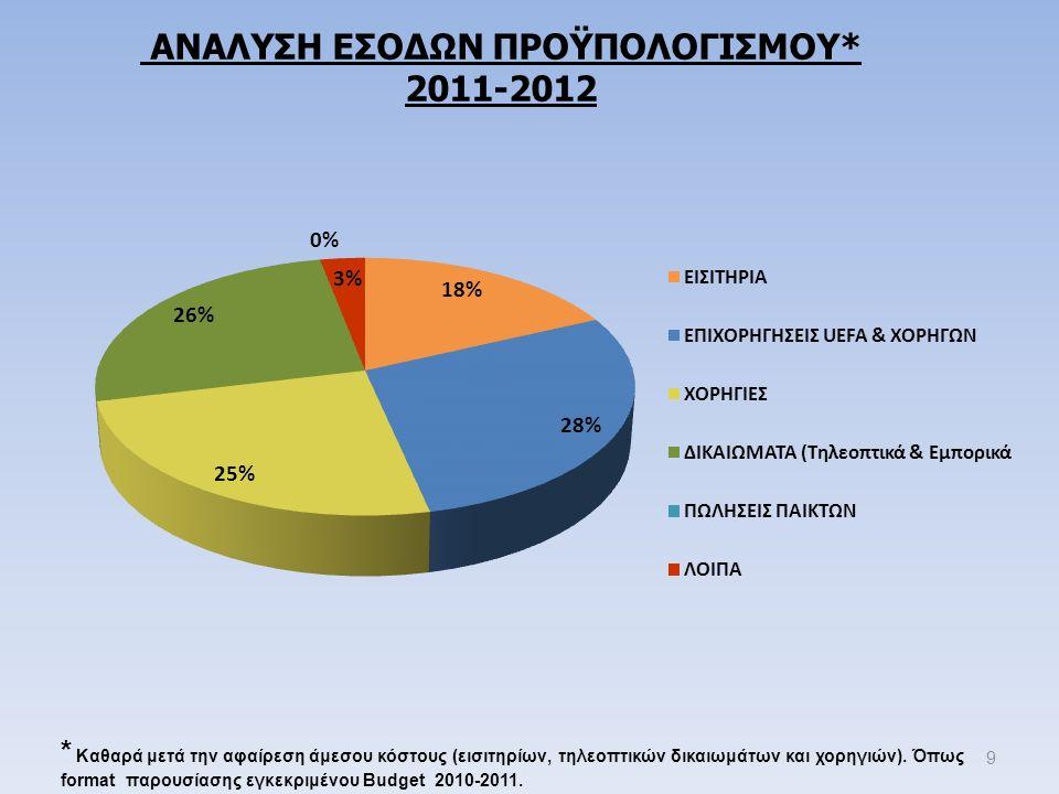 ΑΝΑΛΥΣΗ ΕΣΟΔΩΝ ΠΡΟΫΠΟΛΟΓΙΣΜΟΥ* 2011-2012 9 * Καθαρά μετά την αφαίρεση άμεσου κόστους (εισιτηρίων, τηλεοπτικών δικαιωμάτων και χορηγιών).