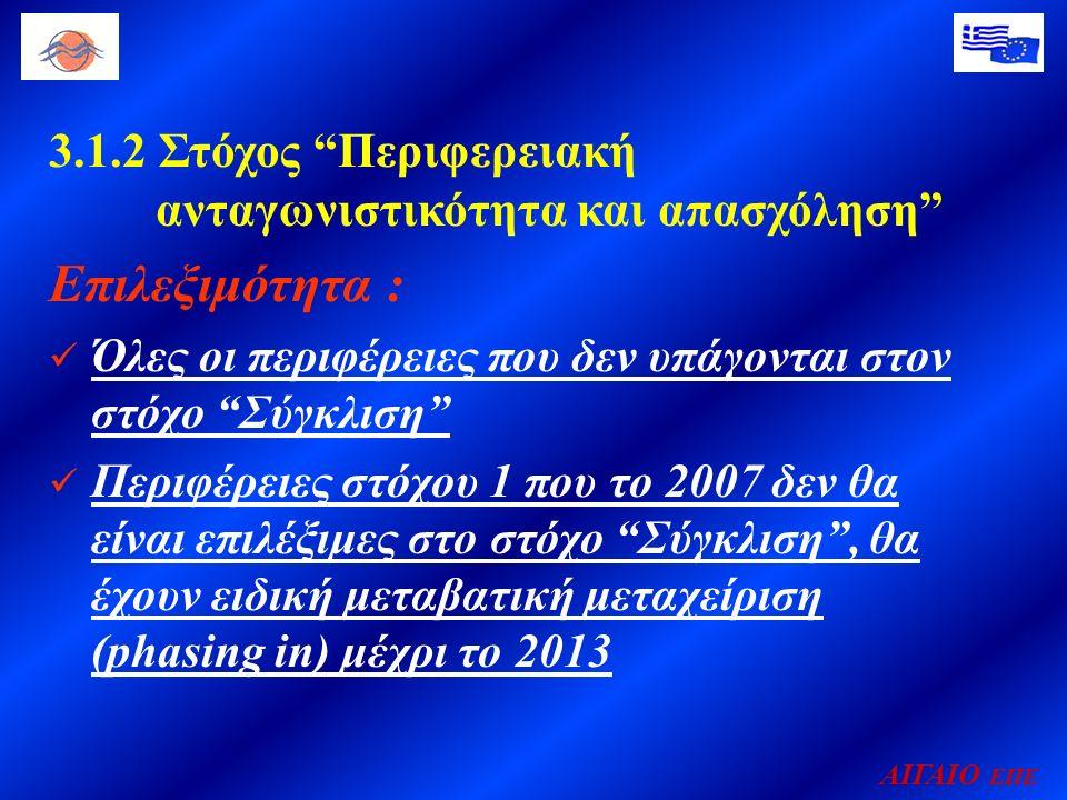 ΑΙΓΑΙΟ ΕΠΕ 3.1.2 Στόχος Περιφερειακή ανταγωνιστικότητα και απασχόληση Επιλεξιμότητα : Όλες οι περιφέρειες που δεν υπάγονται στον στόχο Σύγκλιση Περιφέρειες στόχου 1 που το 2007 δεν θα είναι επιλέξιμες στο στόχο Σύγκλιση , θα έχουν ειδική μεταβατική μεταχείριση (phasing in) μέχρι το 2013