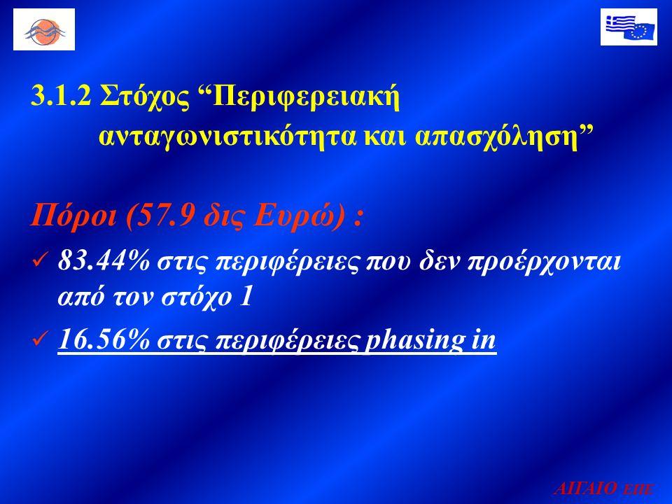 ΑΙΓΑΙΟ ΕΠΕ 3.1.2 Στόχος Περιφερειακή ανταγωνιστικότητα και απασχόληση Πόροι (57.9 δις Ευρώ) : 83.44% στις περιφέρειες που δεν προέρχονται από τον στόχο 1 16.56% στις περιφέρειες phasing in