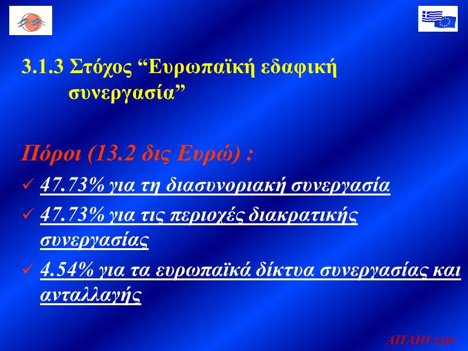 ΑΙΓΑΙΟ ΕΠΕ 3.1.3 Στόχος Ευρωπαϊκή εδαφική συνεργασία Πόροι (13.2 δις Ευρώ) : 47.73% για τη διασυνοριακή συνεργασία 47.73% για τις περιοχές διακρατικής συνεργασίας 4.54% για τα ευρωπαϊκά δίκτυα συνεργασίας και ανταλλαγής