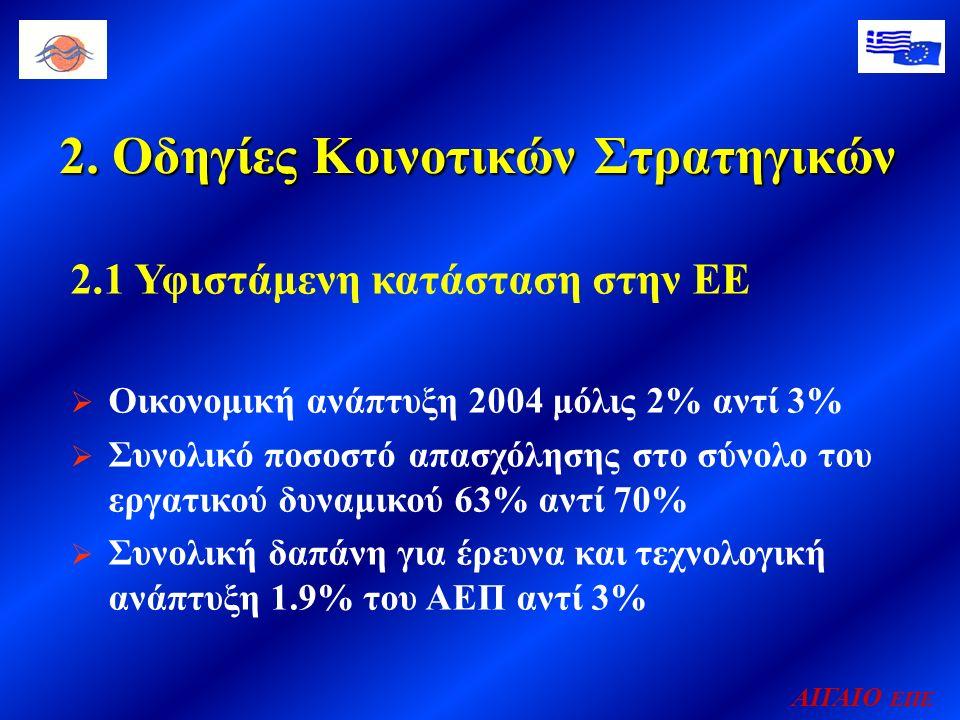 2. Οδηγίες Κοινοτικών Στρατηγικών ΑΙΓΑΙΟ ΕΠΕ 2.1 Υφιστάμενη κατάσταση στην ΕΕ  Οικονομική ανάπτυξη 2004 μόλις 2% αντί 3%  Συνολικό ποσοστό απασχόλησ