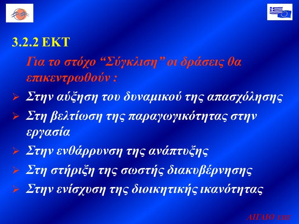 ΑΙΓΑΙΟ ΕΠΕ 3.2.2 ΕΚΤ Για το στόχο Σύγκλιση οι δράσεις θα επικεντρωθούν :  Στην αύξηση του δυναμικού της απασχόλησης  Στη βελτίωση της παραγωγικότητας στην εργασία  Στην ενθάρρυνση της ανάπτυξης  Στη στήριξη της σωστής διακυβέρνησης  Στην ενίσχυση της διοικητικής ικανότητας