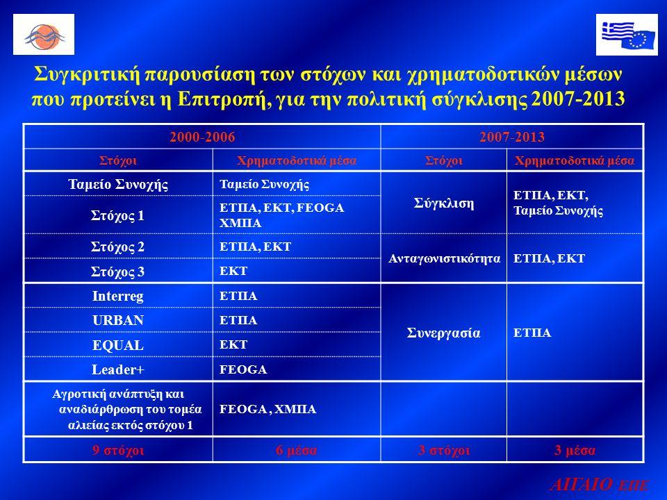 Συγκριτική παρουσίαση των στόχων και χρηματοδοτικών μέσων που προτείνει η Επιτροπή, για την πολιτική σύγκλισης 2007-2013 2000-20062007-2013 ΣτόχοιΧρηματοδοτικά μέσαΣτόχοιΧρηματοδοτικά μέσα Ταμείο Συνοχής Σύγκλιση ΕΤΠΑ, ΕΚΤ, Ταμείο Συνοχής Στόχος 1 ΕΤΠΑ, ΕΚΤ, FEOGA ΧΜΠΑ Στόχος 2 ΕΤΠΑ, ΕΚΤ ΑνταγωνιστικότηταΕΤΠΑ, ΕΚΤ Στόχος 3 ΕΚΤ Interreg ΕΤΠΑ Συνεργασία ΕΤΠΑ URBAN ΕΤΠΑ EQUAL ΕΚΤ Leader+ FEOGA Αγροτική ανάπτυξη και αναδιάρθρωση του τομέα αλιείας εκτός στόχου 1 FEOGA, ΧΜΠΑ 9 στόχοι6 μέσα3 στόχοι3 μέσα ΑΙΓΑΙΟ ΕΠΕ