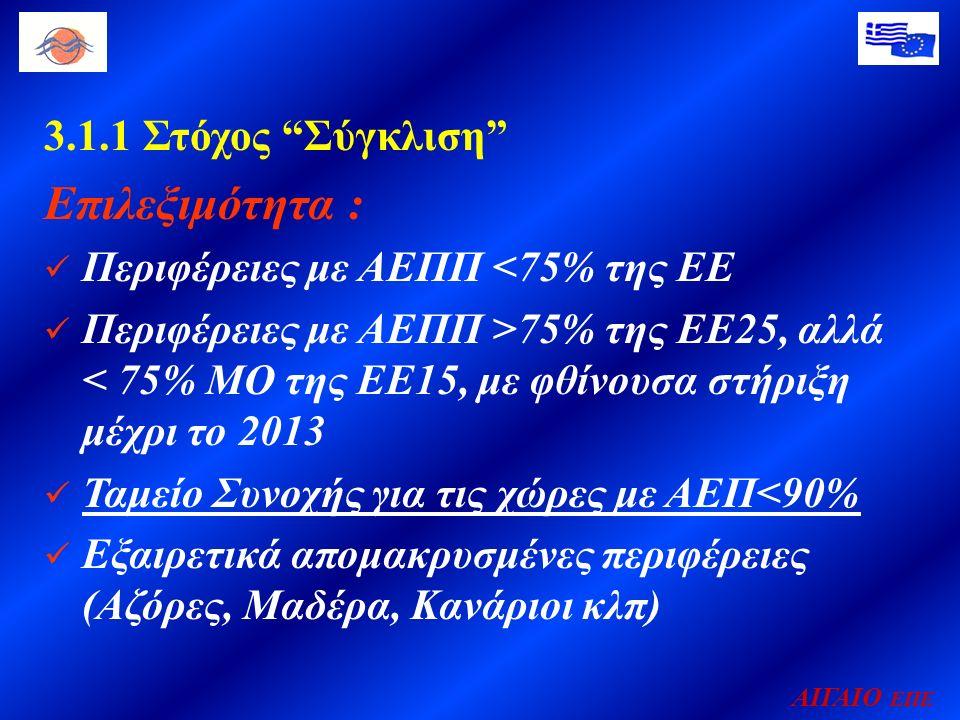 ΑΙΓΑΙΟ ΕΠΕ 3.1.1 Στόχος Σύγκλιση Επιλεξιμότητα : Περιφέρειες με ΑΕΠΠ <75% της ΕΕ Περιφέρειες με ΑΕΠΠ >75% της ΕΕ25, αλλά < 75% ΜΟ της ΕΕ15, με φθίνουσα στήριξη μέχρι το 2013 Ταμείο Συνοχής για τις χώρες με ΑΕΠ<90% Εξαιρετικά απομακρυσμένες περιφέρειες (Αζόρες, Μαδέρα, Κανάριοι κλπ)