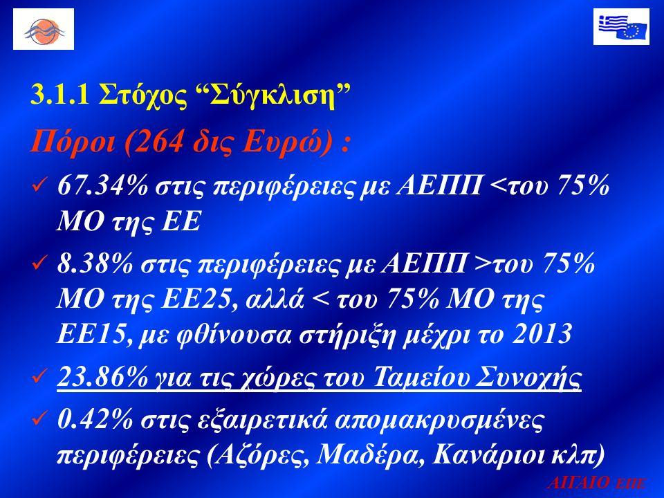 ΑΙΓΑΙΟ ΕΠΕ 3.1.1 Στόχος Σύγκλιση Πόροι (264 δις Ευρώ) : 67.34% στις περιφέρειες με ΑΕΠΠ <του 75% ΜΟ της ΕΕ 8.38% στις περιφέρειες με ΑΕΠΠ >του 75% ΜΟ της ΕΕ25, αλλά < του 75% ΜΟ της ΕΕ15, με φθίνουσα στήριξη μέχρι το 2013 23.86% για τις χώρες του Ταμείου Συνοχής 0.42% στις εξαιρετικά απομακρυσμένες περιφέρειες (Αζόρες, Μαδέρα, Κανάριοι κλπ)