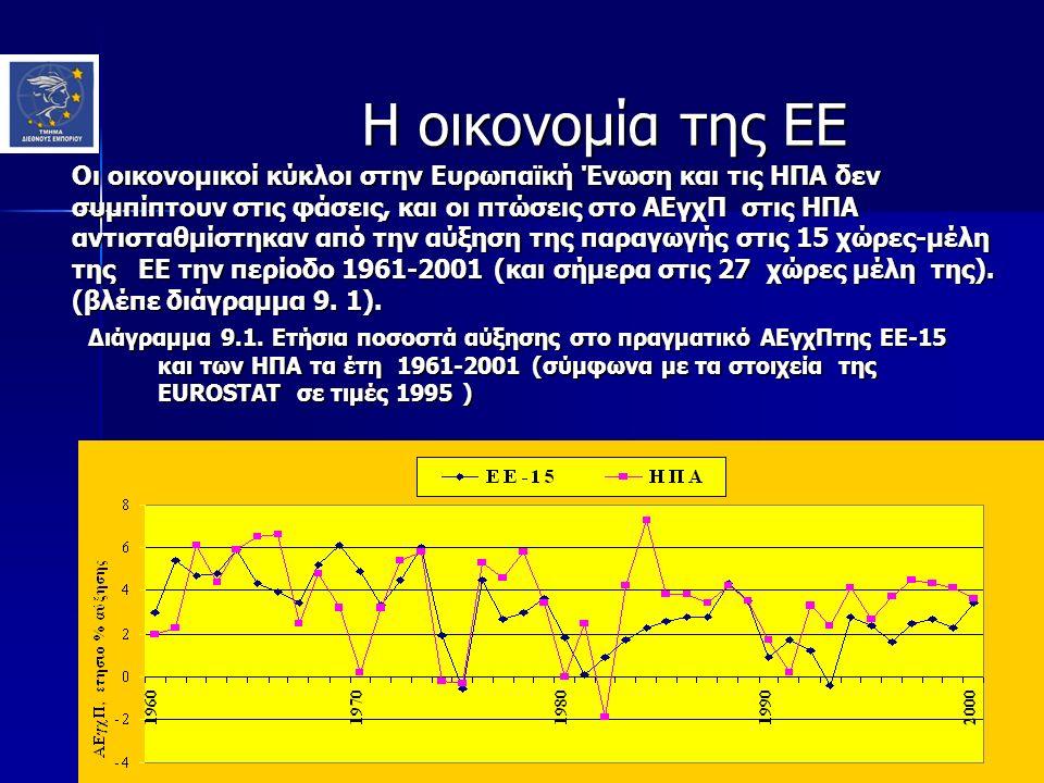 Η οικονομία της ΕΕ Η οικονομία της ΕΕ Οι οικονομικοί κύκλοι στην Ευρωπαϊκή Ένωση και τις ΗΠΑ δεν συμπίπτουν στις φάσεις, και οι πτώσεις στο ΑΕγχΠ στις ΗΠΑ αντισταθμίστηκαν από την αύξηση της παραγωγής στις 15 χώρες-μέλη της ΕΕ την περίοδο 1961-2001 (και σήμερα στις 27 χώρες μέλη της).