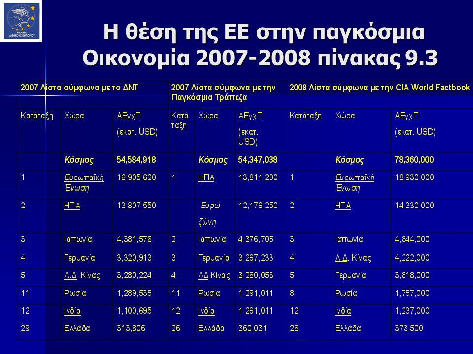 Η θέση της ΕΕ στην παγκόσμια Οικονομία 2007-2008 πίνακας 9.3 Η θέση της ΕΕ στην παγκόσμια Οικονομία 2007-2008 πίνακας 9.3