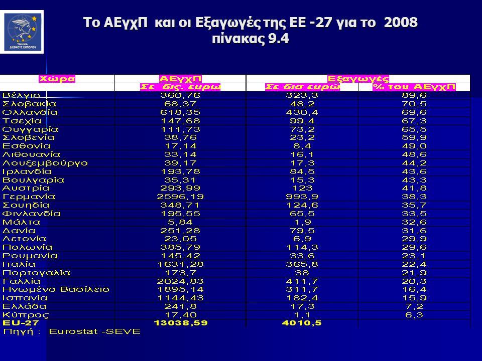 Το ΑΕγχΠ και οι Εξαγωγές της ΕΕ -27 για το 2008 πίνακας 9.4