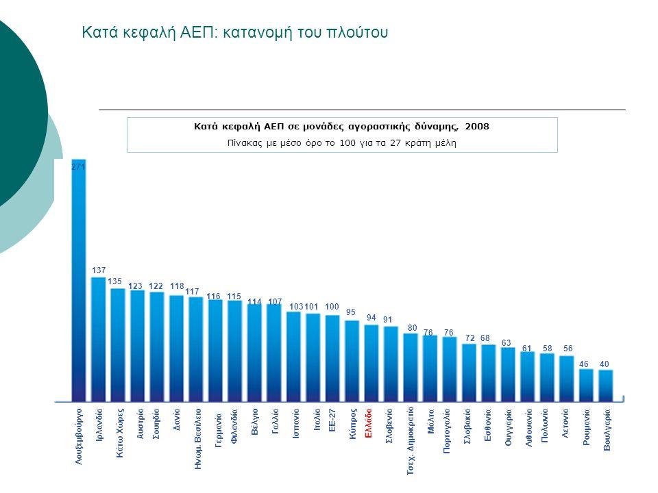 Κατά κεφαλή ΑΕΠ: κατανομή του πλούτου Κατά κεφαλή ΑΕΠ σε μονάδες αγοραστικής δύναμης, 2008 Πίνακας με μέσο όρο το 100 για τα 27 κράτη μέλη 271 137 135 123122118 117 116115 114107 103101100 9595 94 91 80 76767676 726868 63 6158585656 4640 Λουξεμβούργο Ιρλανδία Κάτω Χώρες Αυστρία ΣουηδίαΔανία Ηνωμ.
