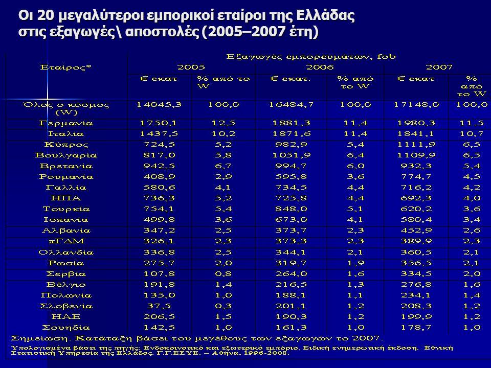 Οι 20 μεγαλύτεροι εμπορικοί εταίροι της Ελλάδας στις εξαγωγές\ αποστολές (2005–2007 έτη)