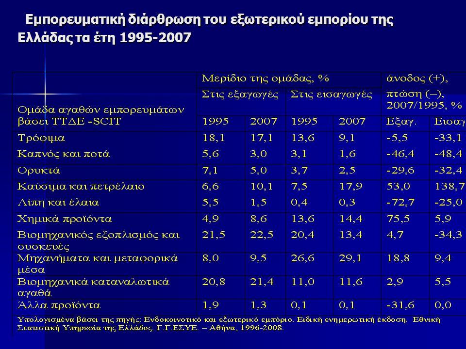 Εμπορευματική διάρθρωση του εξωτερικού εμπορίου της Ελλάδας τα έτη 1995-2007 Εμπορευματική διάρθρωση του εξωτερικού εμπορίου της Ελλάδας τα έτη 1995-2007