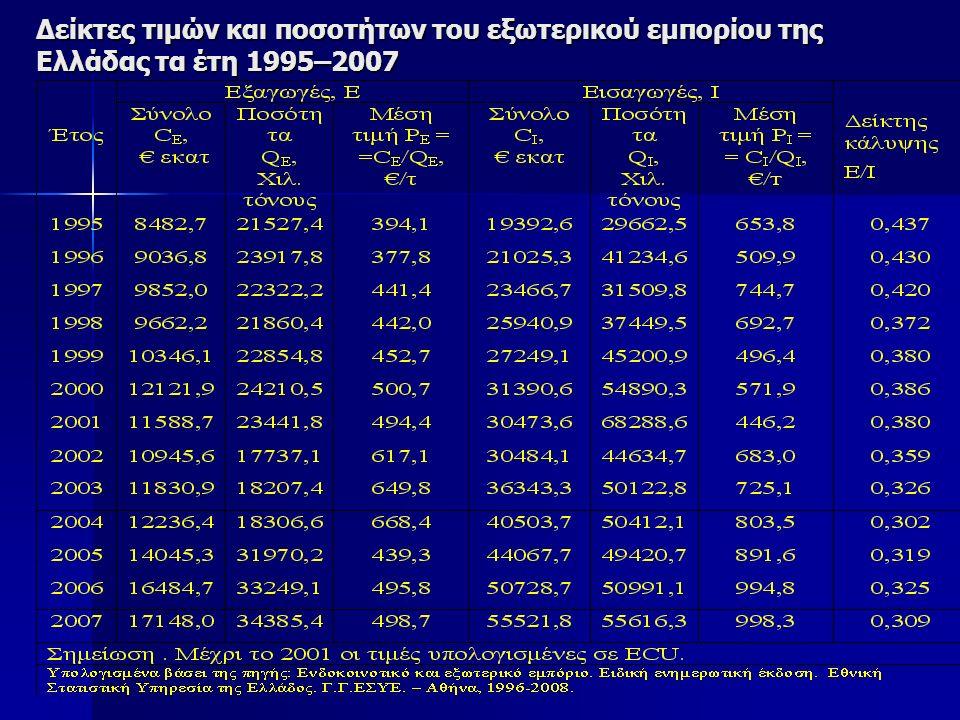 Δείκτες τιμών και ποσοτήτων του εξωτερικού εμπορίου της Ελλάδας τα έτη 1995–2007