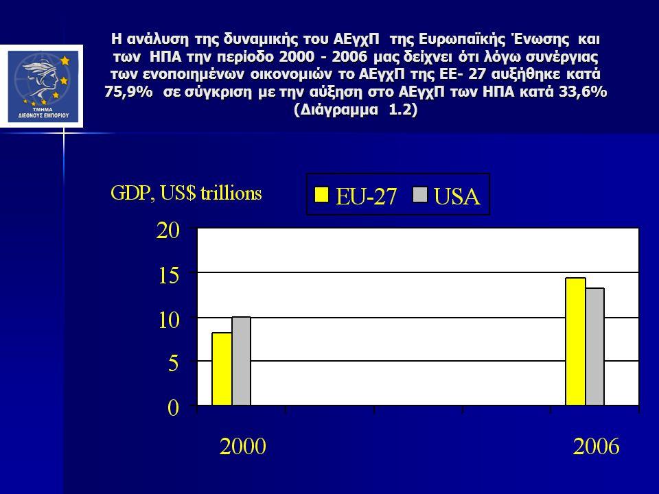Η ανάλυση της δυναμικής του ΑΕγχΠ της Ευρωπαϊκής Ένωσης και των ΗΠΑ την περίοδο 2000 - 2006 μας δείχνει ότι λόγω συνέργιας των ενοποιημένων οικονομιών το ΑΕγχΠ της ΕΕ- 27 αυξήθηκε κατά 75,9% σε σύγκριση με την αύξηση στο ΑΕγχΠ των ΗΠΑ κατά 33,6% (Διάγραμμα 1.2)