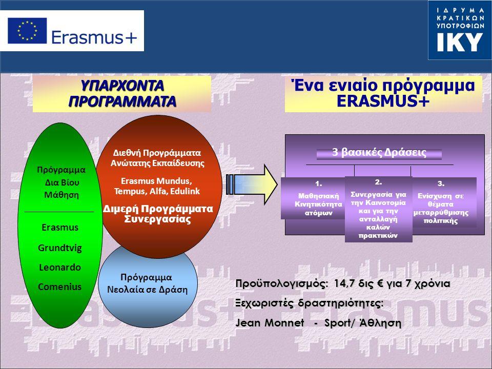 Πρόγραμμα Νεολαία σε Δράση Διεθνή Προγράμματα Ανώτατης Εκπαίδευσης Erasmus Mundus, Tempus, Alfa, Edulink Διμερή Προγράμματα Συνεργασίας Erasmus Grundtvig Leonardo Comenius Πρόγραμμα Δια Βίου Μάθηση Ένα ενιαίο πρόγραμμα ERASMUS+ ΥΠΑΡΧΟΝΤΑ ΠΡΟΓΡΑΜΜΑΤΑ 3 βασικές Δράσεις 1.