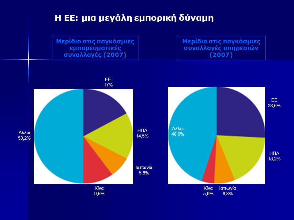Η ΕΕ: μια μεγάλη εμπορική δύναμη Μερίδιο στις παγκόσμιες εμπορευματικές συναλλαγές (2007) Μερίδιο στις παγκόσμιες συναλλαγές υπηρεσιών (2007) Άλλοι 53,2% ΕΕ 17% ΗΠΑ 14,5% Ιαπωνία 5,8% Κίνα 9,5% Άλλοι 40,6% ΕΕ 28,5% ΗΠΑ 18,2% Ιαπωνία 6,8% Κίνα 5,9%