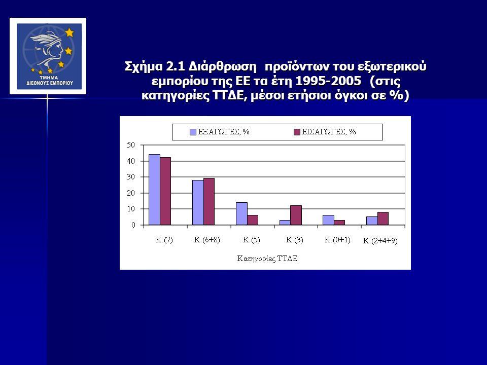 Σχήμα 2.1 Διάρθρωση προϊόντων του εξωτερικού εμπορίου της ΕΕ τα έτη 1995-2005 (στις κατηγορίες ΤΤΔΕ, μέσοι ετήσιοι όγκοι σε %)